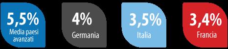 percentuale-pil-internet
